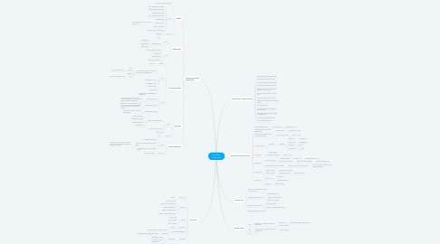 Mind Map: Boarding Coordinator