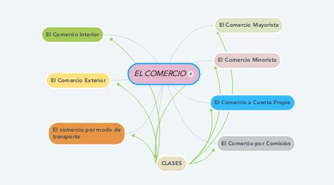 Mind Map: EL COMERCIO