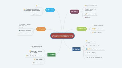 Mind Map: Desarrollo Adaptativo