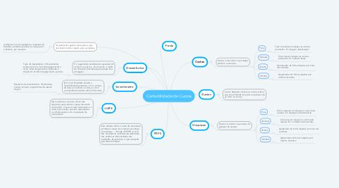 Mind Map: Contabilidade de Custos