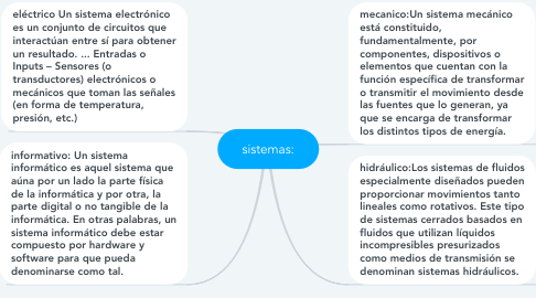 Mind Map: sistemas: