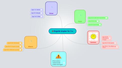 Mind Map: Engelsk årsplan for 3.a