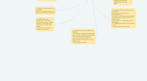 Mind Map: AUDITORIA LEGAL EN LA UNION EUROPEA