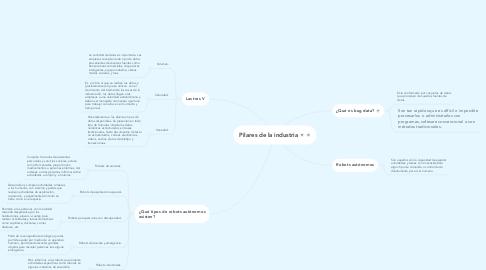 Mind Map: Pilares de la industria