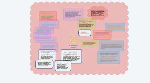 Mind Map: LA SEGURIDAD JURIDICA