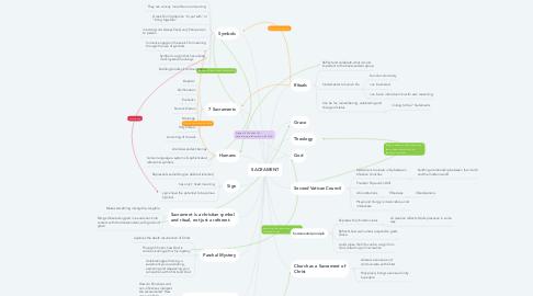 Mind Map: SACRAMENT