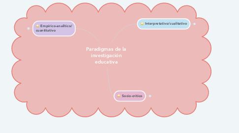 Mind Map: Paradigmas de la investigación educativa