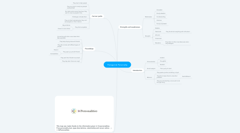 Mind Map: Protagonist Personality