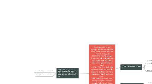"""Mind Map: Tình trạng của doanh nghiệp, hợp tác xã mất khả năng thanh toán(K1Đ4 LPS + mục 1, Công văn 199/TANDTC-PC về việc thông báo kết quả giải đáp trực tuyến một số vướng mắc trong giải quyết phá sản)  = DN/HTX không thực hiện nghĩa vụ thanh toán khoản nợ trong thời hạn 03 tháng kể từ ngày đến hạn thanh toán.   """"Mất khả năng thanh toán"""" không có nghĩa là doanh nghiệp, hợp tác xã không còn tài sản để trả nợ; mặc dù doanh nghiệp, hợp tác xã còn tài sản để trả nợ nhưng đã không thực hiện nghĩa vụ trả nợ đúng hạn cho chủ nợ thì vẫn coi là doanh nghiệp, hợp tác xã """"mất khả năng thanh toán""""."""