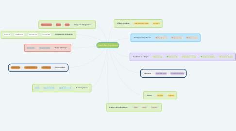 Mind Map: Los códigos lingüísticos