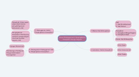 Mind Map: Kasus Pelanggaran & Pengingkaran Kewajiban Warga Negara