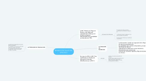 Mind Map: ESTADOS DE FLUJO DEL EFECTIVO