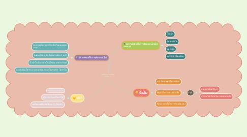 Mind Map: นักศึกษาพยาบาลในยุค COVID 19