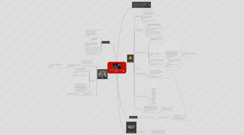 Mind Map: Female athletes in sports media