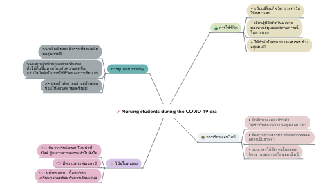 Mind Map: Nursing students during the COVID-19 era