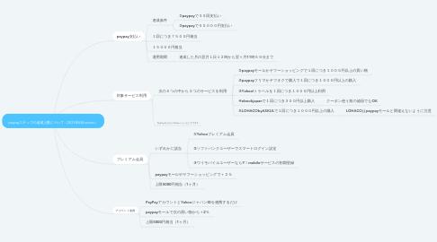 Mind Map: paypayステップの達成上限について(2021年8月version)