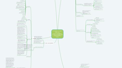 Mind Map: Распаковка личности. Идеи для контента.Формула:  ПРОФЕССИОНАЛИЗМ — НЕДОСТАТОК — БОЛЬ