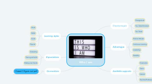 Mind Map: Who I am