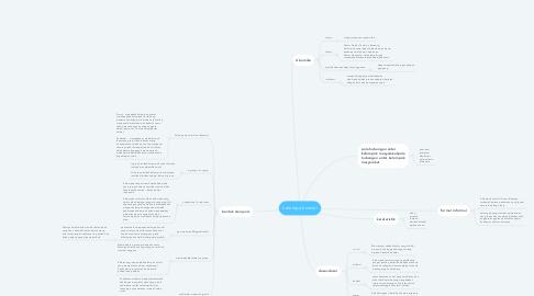 Mind Map: kelompok sosial