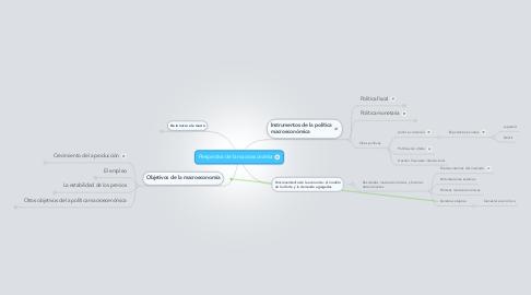 Mind Map: Perspectiva de la macroeconomía
