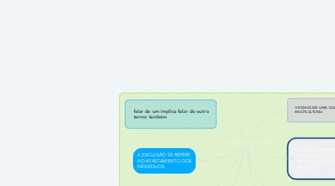 Mind Map: INCLUSÃO E EXCLUSÃO