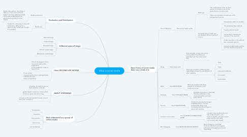 Mind Map: What is social media