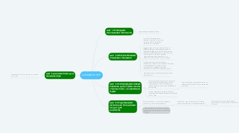 Mind Map: Cтудия красоты г.Москва
