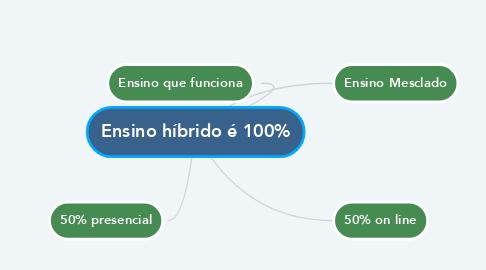 Mind Map: Ensino híbrido é 100%