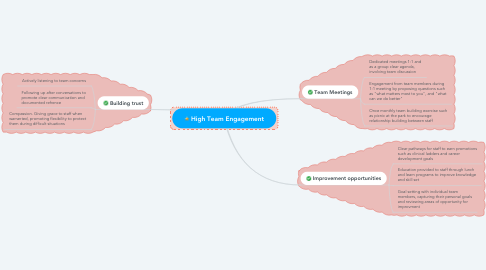 Mind Map: High Team Engagement