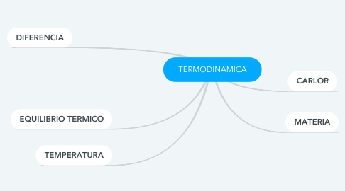 Mind Map: TERMODINAMICA