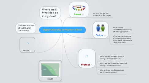 Mind Map: Digital Citizenship at Westmere School