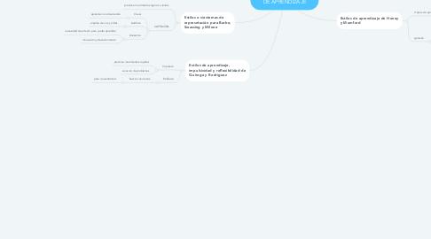Mind Map: CONCEPTOS DE ESTILO DE APRENDIZAJE