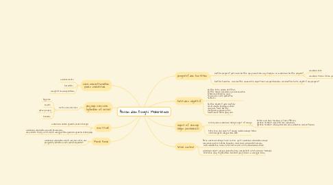 Mind Map: Peran dan Fungsi Mahasiswa
