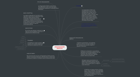 Mind Map: ORGANIZADORES
