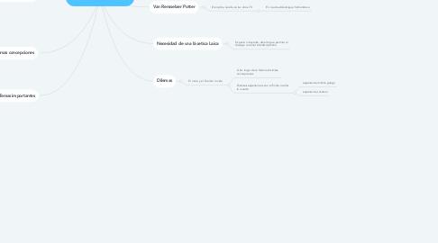 Mind Map: DIGNIDAD Y BIOETICA