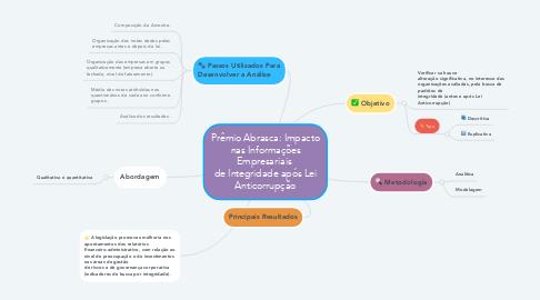 Mind Map: Prêmio Abrasca: Impacto nas Informações Empresariais  de Integridade após Lei Anticorrupção
