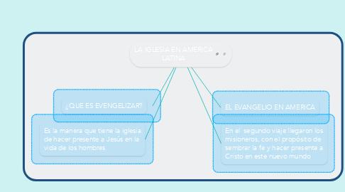Mind Map: LA IGLESIA EN AMERICA LATINA