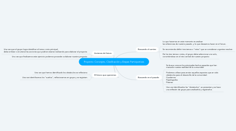 Mind Map: Proyecto: Concepto, Clasificación y Etapas Participativas
