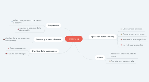Mind Map: Shadowing