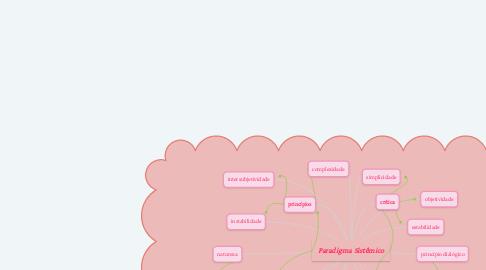 Mind Map: Paradigma Sistêmico