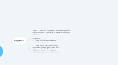 Mind Map: DE LA MANO CON   EL ESCRITOR DEBUTANTE