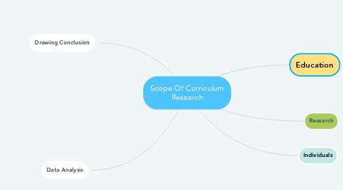 Mind Map: Scope Of Curriculum Research