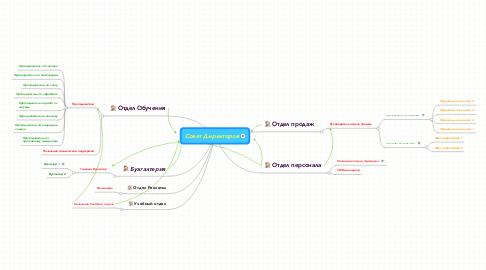 Mind Map: Совет Директоров