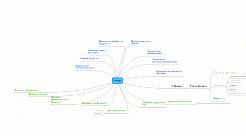 Mind Map: Ректор