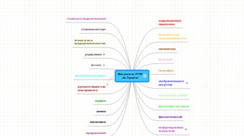 Mind Map: Факультеты РГПУ им.Герцена