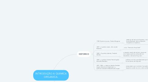 Mind Map: INTRODUÇÃO A QUIMICA ORGANICA.