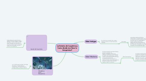 Mind Map: La historia de la química y hacia donde nos lleva la bioquímica?