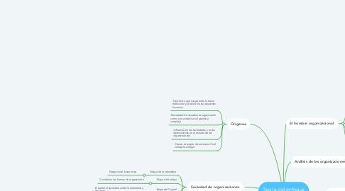 Mind Map: Teoría del enfoque Estructuralista