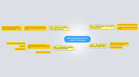 Mind Map: Referral and Assessment for Assistive Technology