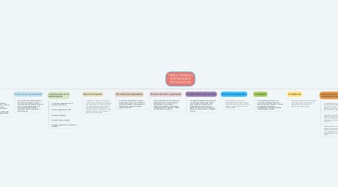 Mind Map: TEORÍA, TÉCNICA E INTERVENCIÓN PSICOANALÍTICA